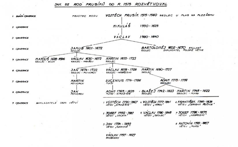 """Digitalizovaná verze a překlad brožury """"Rod Prusíků – 1515 – 1970"""""""